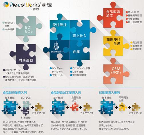 ピースワークス構成図