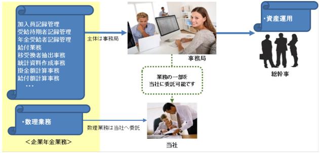 企業年金I型業務クラウドサービス