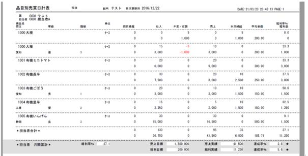 【在庫・粗利管理帳票(売買日計表)】