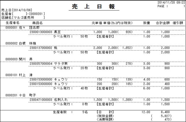 さんちょく市場_売上日報