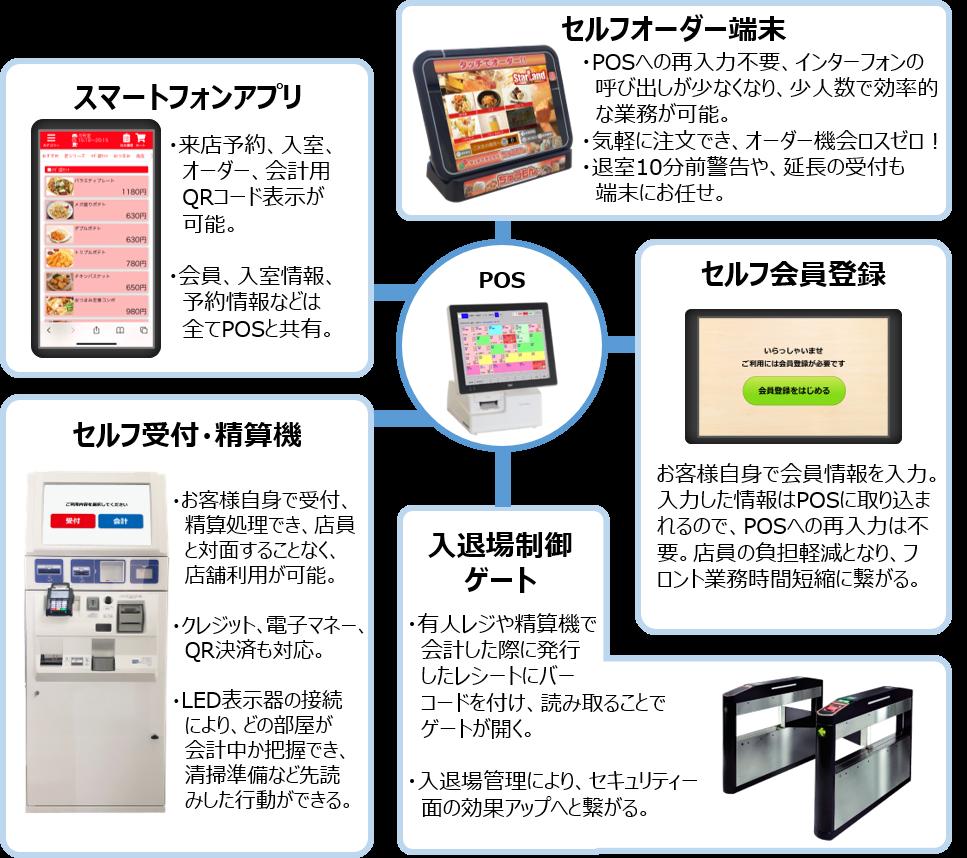 スーパースター アミューズメント7