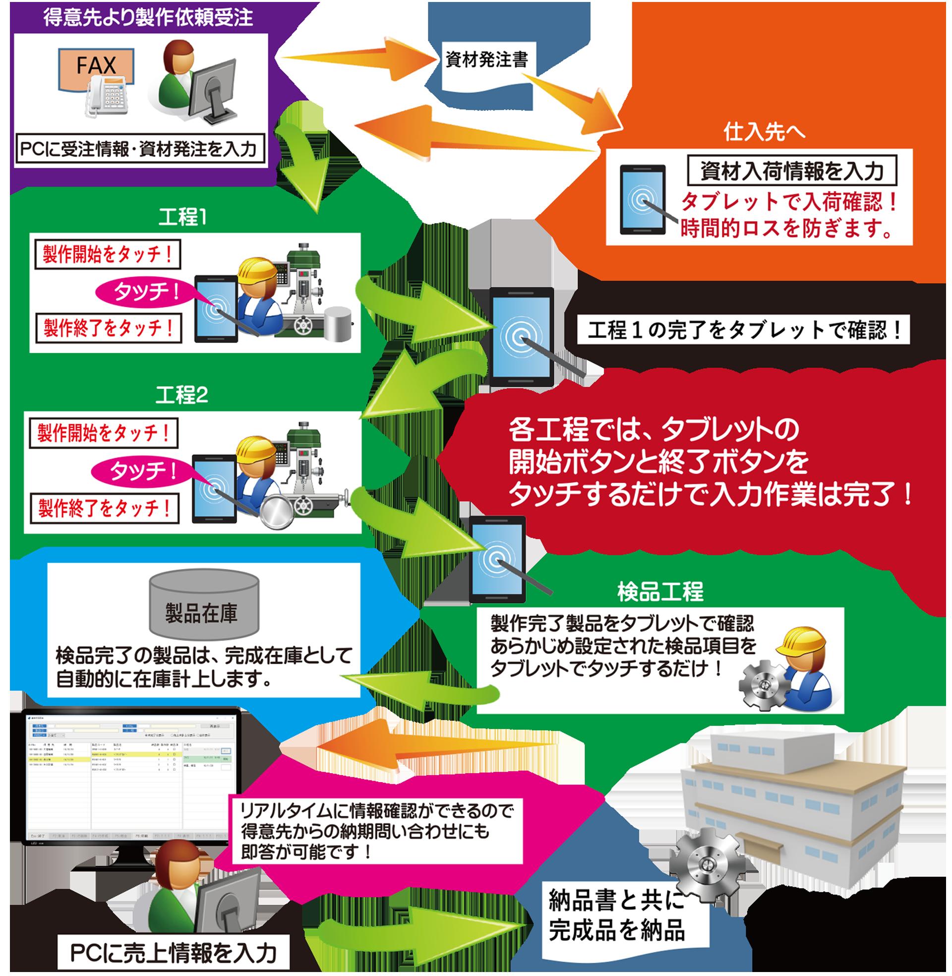 プロックパス_特徴2
