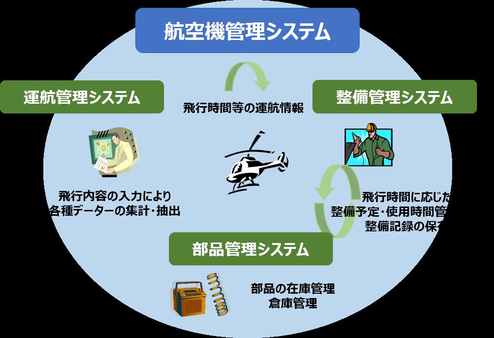 ヘリコプター管理システム