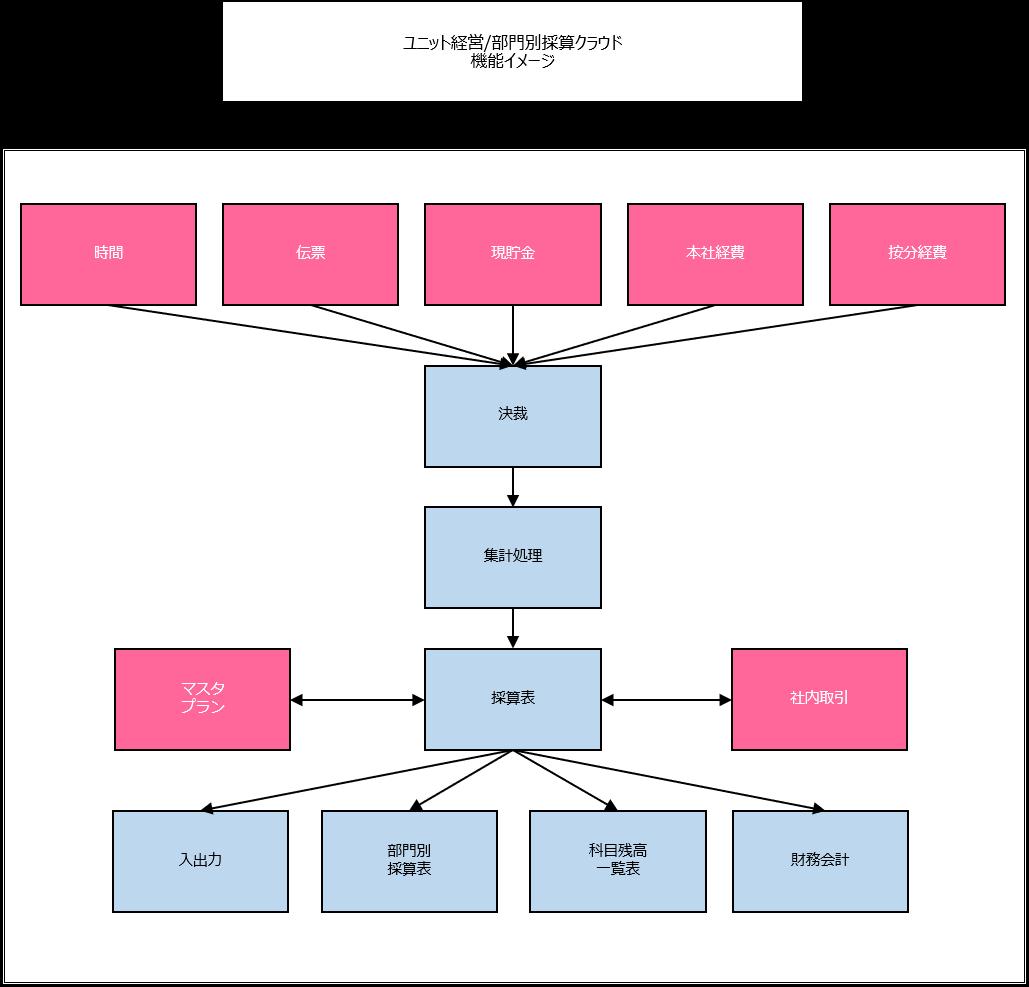 ユニット経営部門別採算クラウド機能イメージ