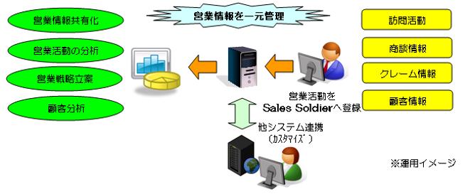 営業情報システム_1