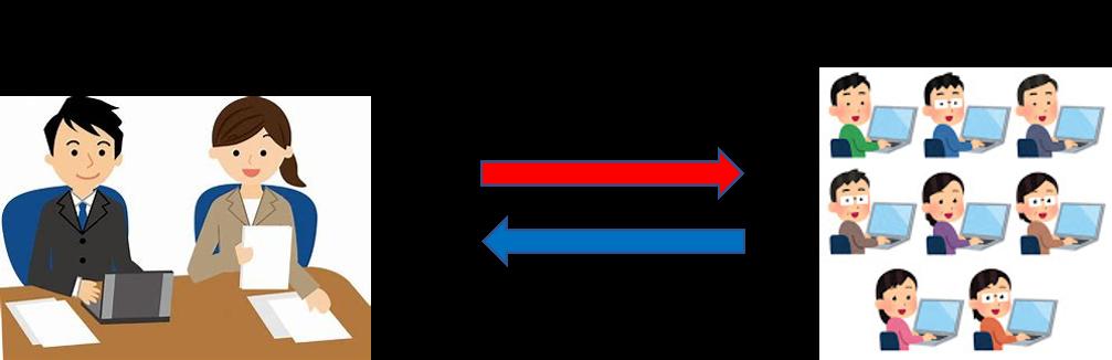 士業会 情報集配信システム3