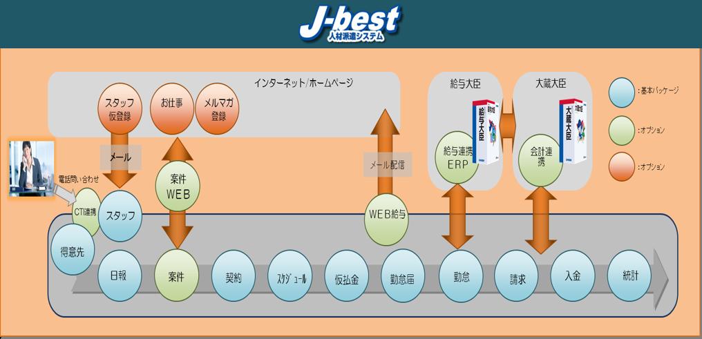 J-BEST