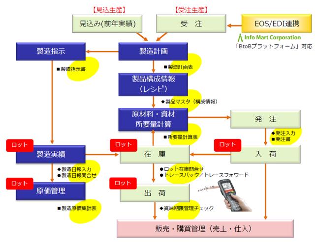 Pieceworks 食品卸・製造加工業向け_構成図