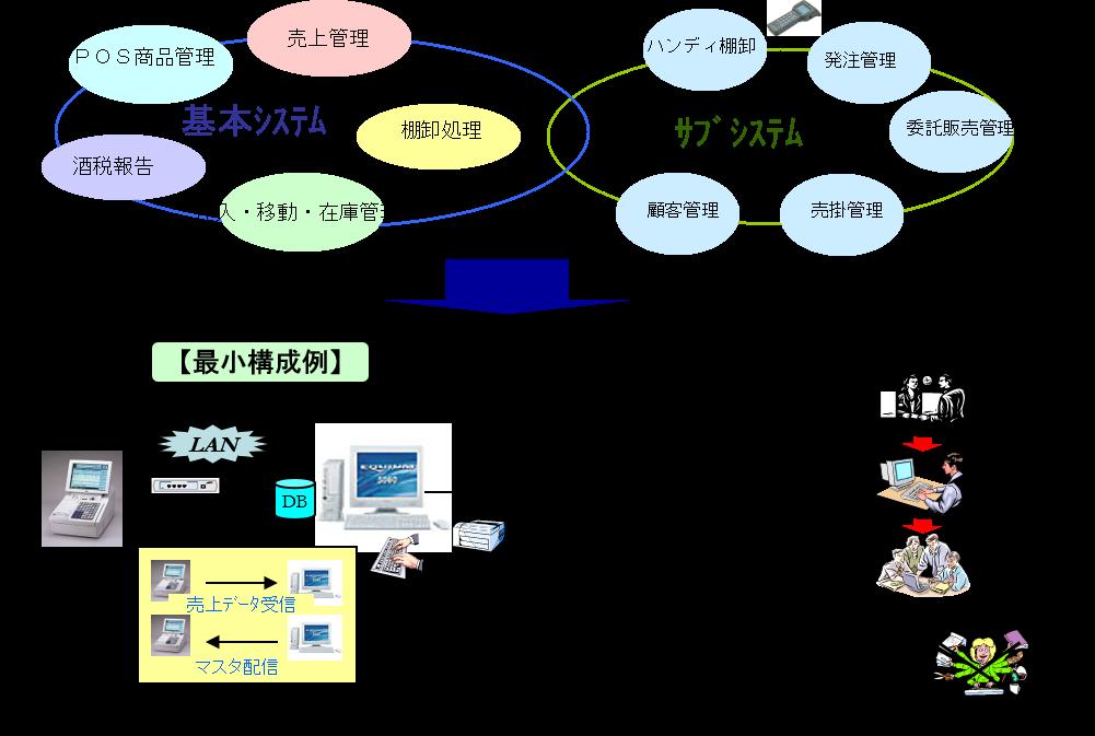 kss店舗管理システム_詳細